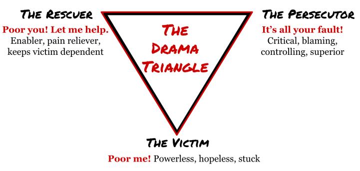 DramaTriangle (2)